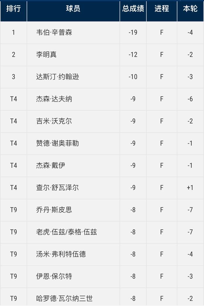 球员锦标赛辛普森七杆领先锁冠 伍兹65杆位列第9