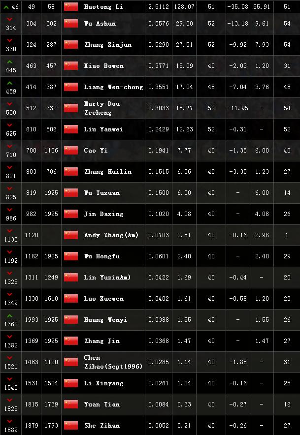 世界排名:保罗卡西挤进前十 李昊桐46老虎82