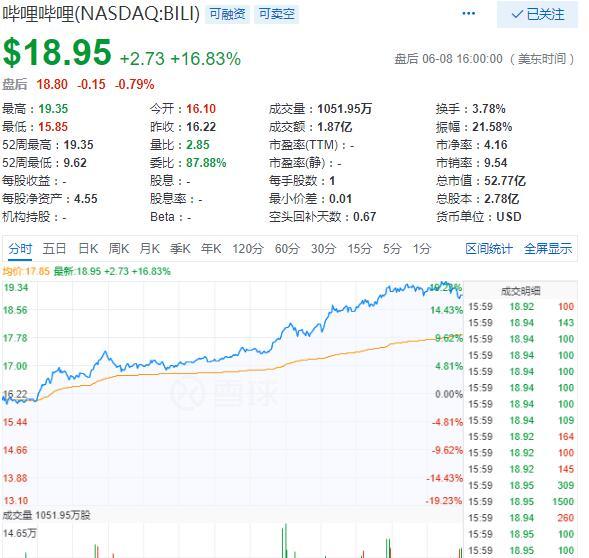 美股9日收高 B站和虎牙双双暴涨16.8%