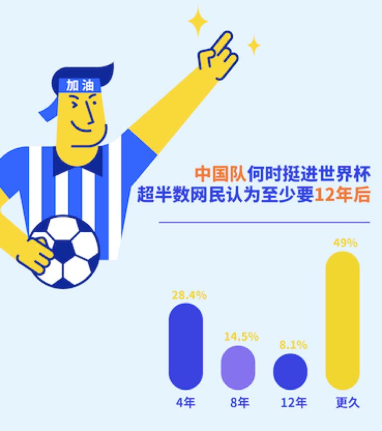 陌陌世界杯报告:仅6.2%认为世界杯比另一半更重要