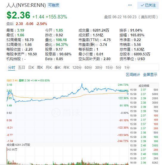 科技股23日涨跌不一人人网暴涨155%