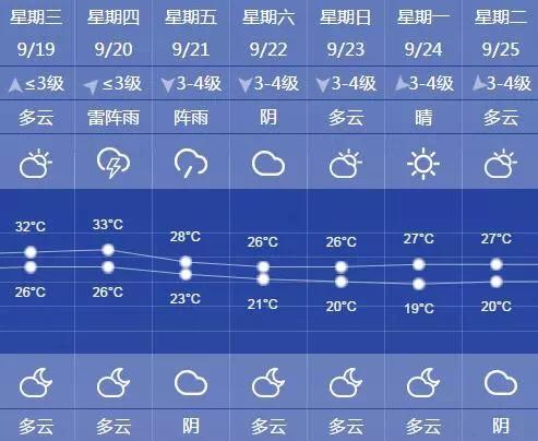 中秋无台风!上海周五起降温降雨