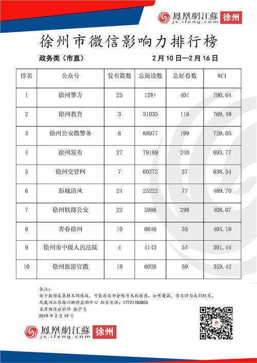 徐州市微信影响力排行榜周榜(2.10