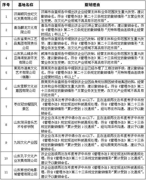 11选五怎么看走势图:拟撤销这11家省级文化产业示范基地命名