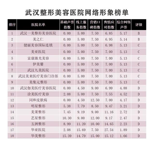 北京整形外科排名_楚天都市报联合北京清博大数据科技有限公司,发布4月份武汉整形美容