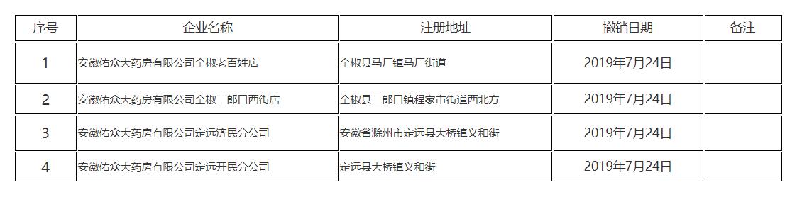 严重违规!安徽定远这2家药店被查处! 作者: 来源:凤凰网安徽综合