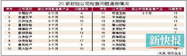 """20家财险公司产品不合格 大地财险以18个问题数目""""夺冠"""""""