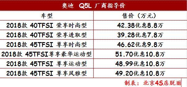 奥迪Q5L最低价格 2.0T标配0利息首付免