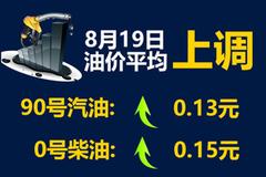 90号汽油上调0.13元/升 今年第五次上调