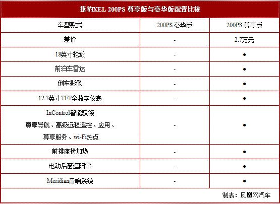 捷豹XEL购车指南 低配性价比高/合理选配最值