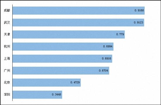 图7.滴滴平台上,各市专快车司机拥有本省籍贯的比例(2015年9月)