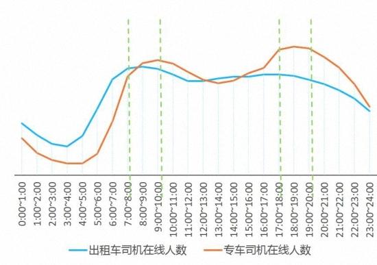 图3. 滴滴平台上,出租车、专快车司机在不同时间段的司机数量占比(全国,2015年7月)