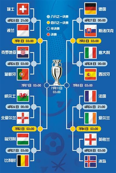 欧洲杯 1/8 决赛对阵