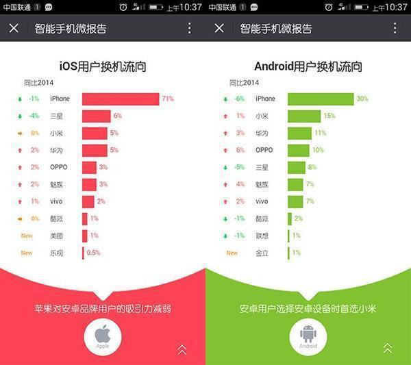 美丽的神话降e调曲谱-14年的36%下降到2015年的30%;iOS用户换机时,有很大一部分用户