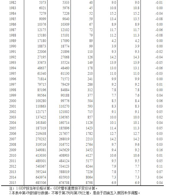 gdp的计算方法_支出法计算gdp柱状图