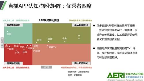 报告指出的直播APP认知和转化现状。