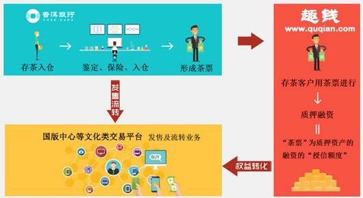 """(""""趣钱+普洱银行+国版交易中心""""模式流程图)"""
