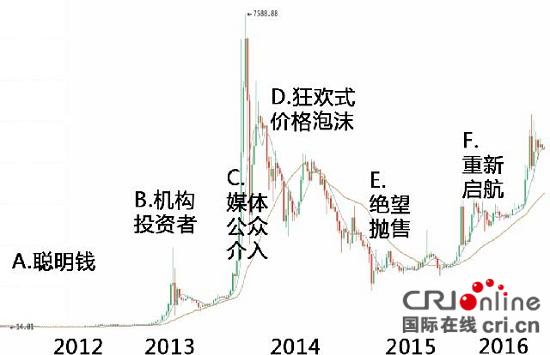 比特币最近几年的价格趋势图 火币网/供图