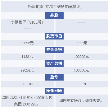 15:10 PK台:蔡福明、秦洪盘后仓位及收益情况