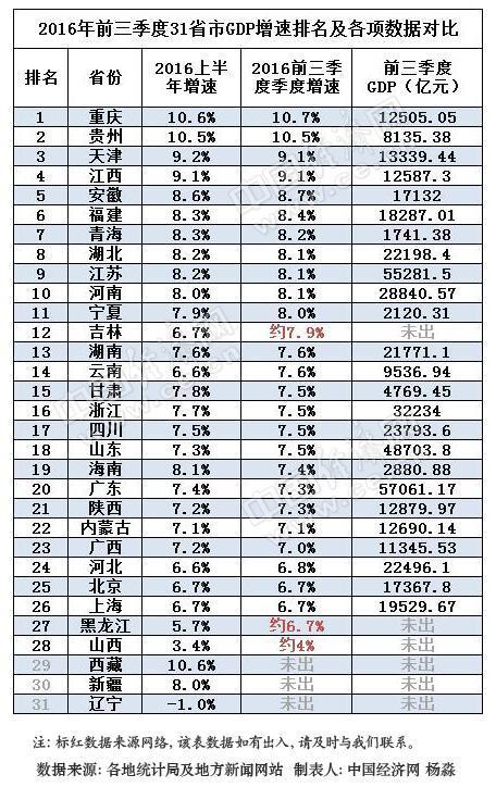 2011河南经济各市gdp_城市经济增速排名|2015年中国各省市GDP数据排名及增速重庆增长率...