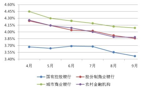 图表13:3个月至6个月非保本型理财产品平均收益率