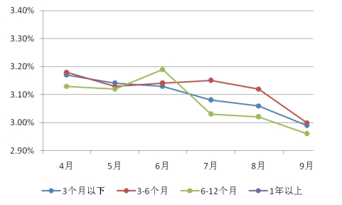 图表6:股份制商业银行非保本型理财产品平均收益率