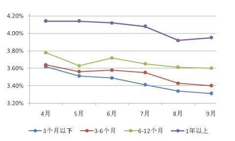 图表10:农村金融机构非保本型理财产品平均收益率