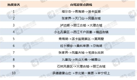 高德地图q3交通报告:哈尔滨重回首堵