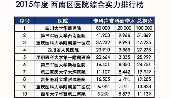 长沙妇科医院排行榜_居民收入_医院收入排行榜