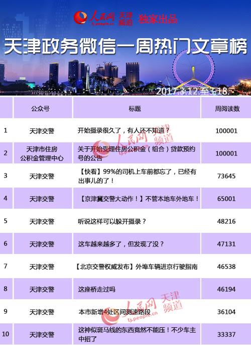 榜第二十九期前十名-天津交警 领航双榜 借助交通资讯赢得榜首图片