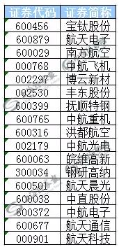 (部分国产大飞机概念股表)