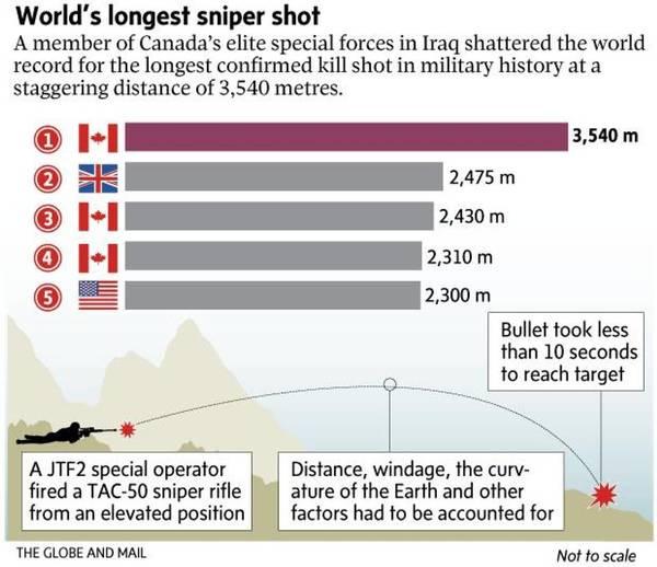 世界前五狙击距离中,加拿大占了三个。(《环球邮报》制图)