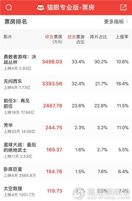 《勇敢者游戏》曝片段 中国市场助力影片票房奔10亿