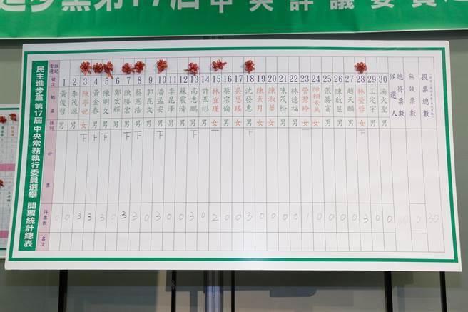 民进党新权力结构谢系中常委挂蛋