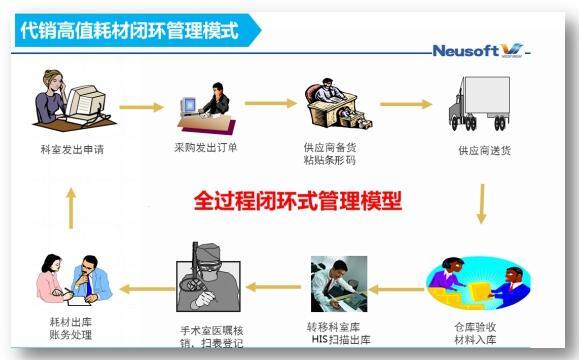 打通任督二脉 实现医院供应链精细化管理