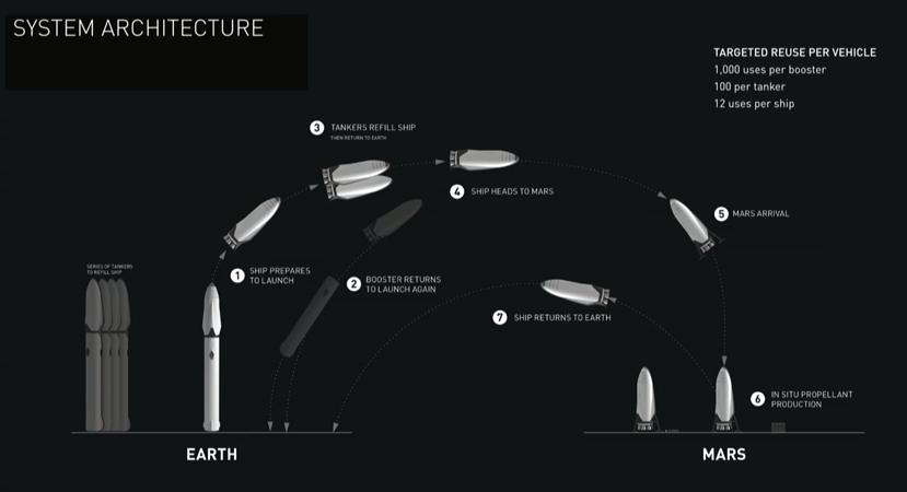 80天上火星,埃隆马斯克公布火星视频计划。乳移民爆图片