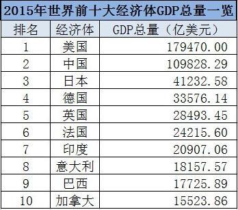 日本gdp历史数据_美国二季度GDP上修 美元小升黄金急挫(3)