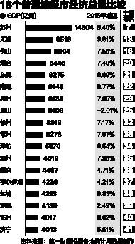 2012年地级市gdp_全国18个地级市GDP破4000亿山东烟台位居第四