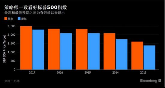 华尔街策略师连续第三年一致看涨美股