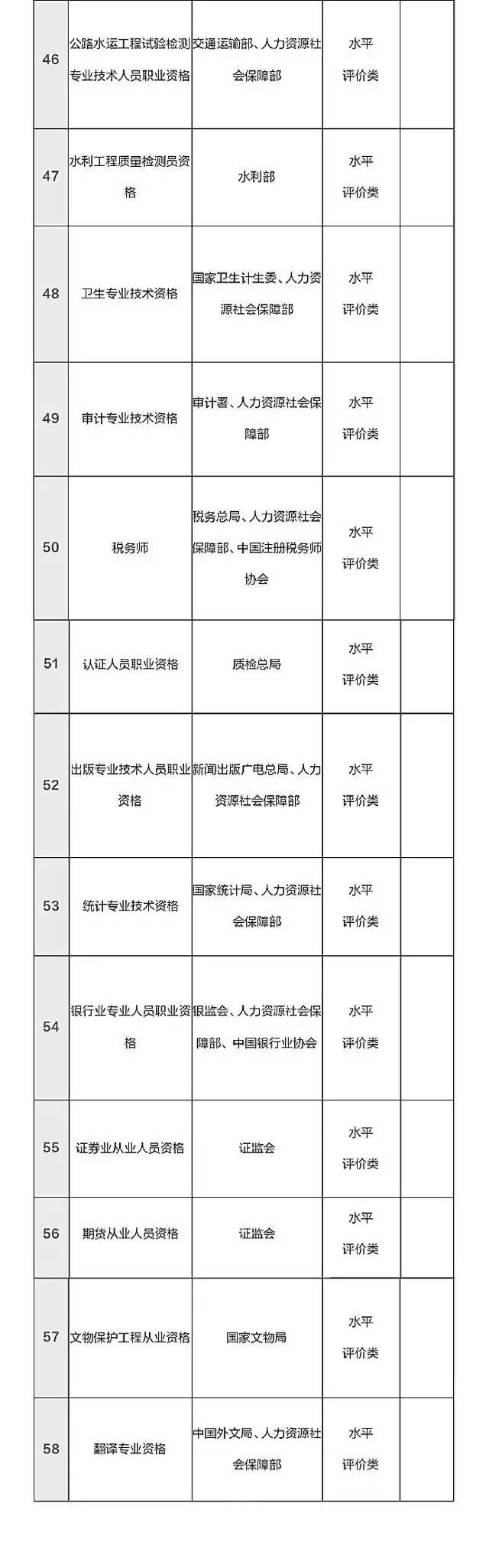 总理力推,国家职业资格目录清单公示了! - heaiyilang5728 - 和蔼一郎5728之博客