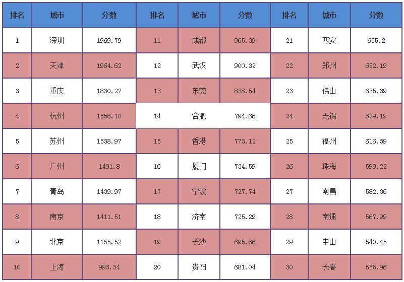 2016城市竞争力排行榜,中国最强城市是它!(组图)