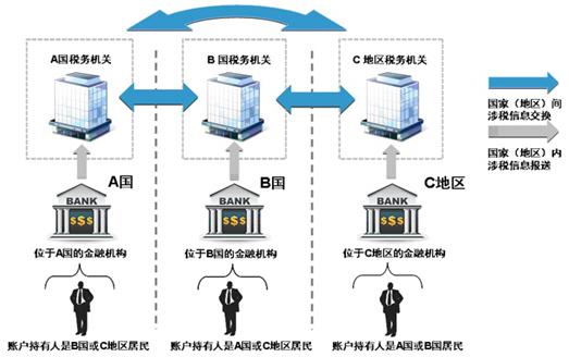 CRS来了:中国富人该怎么办?