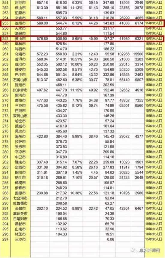 中国历年gdp排名_中国历年gdp增长率图