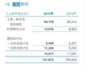 华为年报透露员工收入:去年18万人平均薪酬近60万