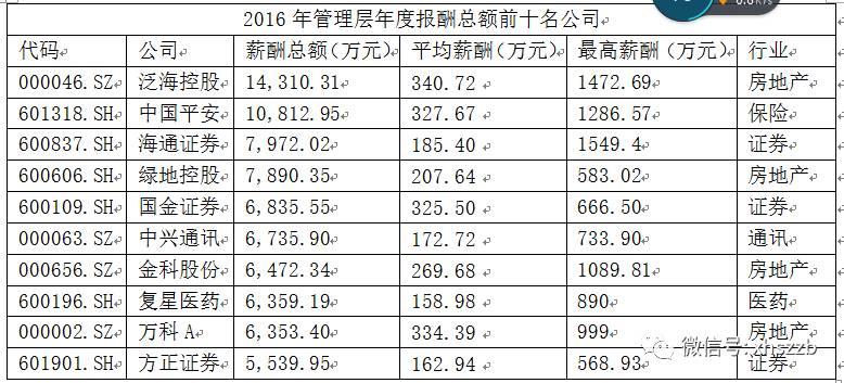 2016年上市公司高管薪金总额TOP10