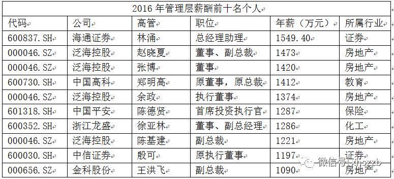 高管薪酬TOP10