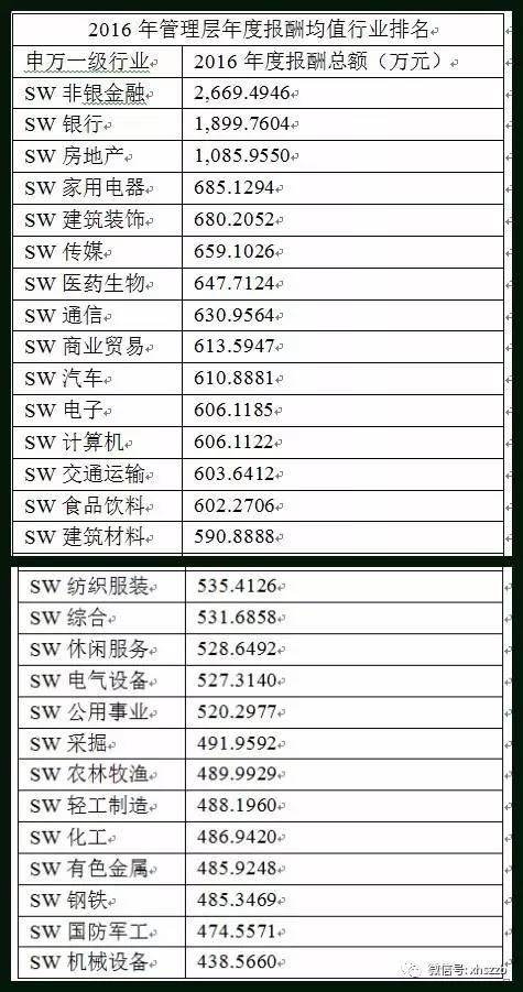 """海通证券总经理助理年薪1500万 成A股""""打工皇帝"""""""