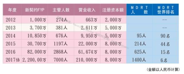 Y专栏--深度|2017年中国互联网保险研究报告精