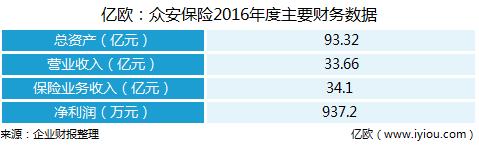 亿欧:众安保险2016年度主要财务数据