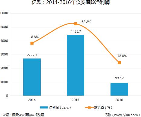 亿欧:2014-2016年众安保险净利润
